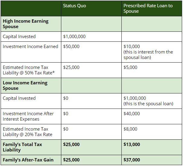 income splitting